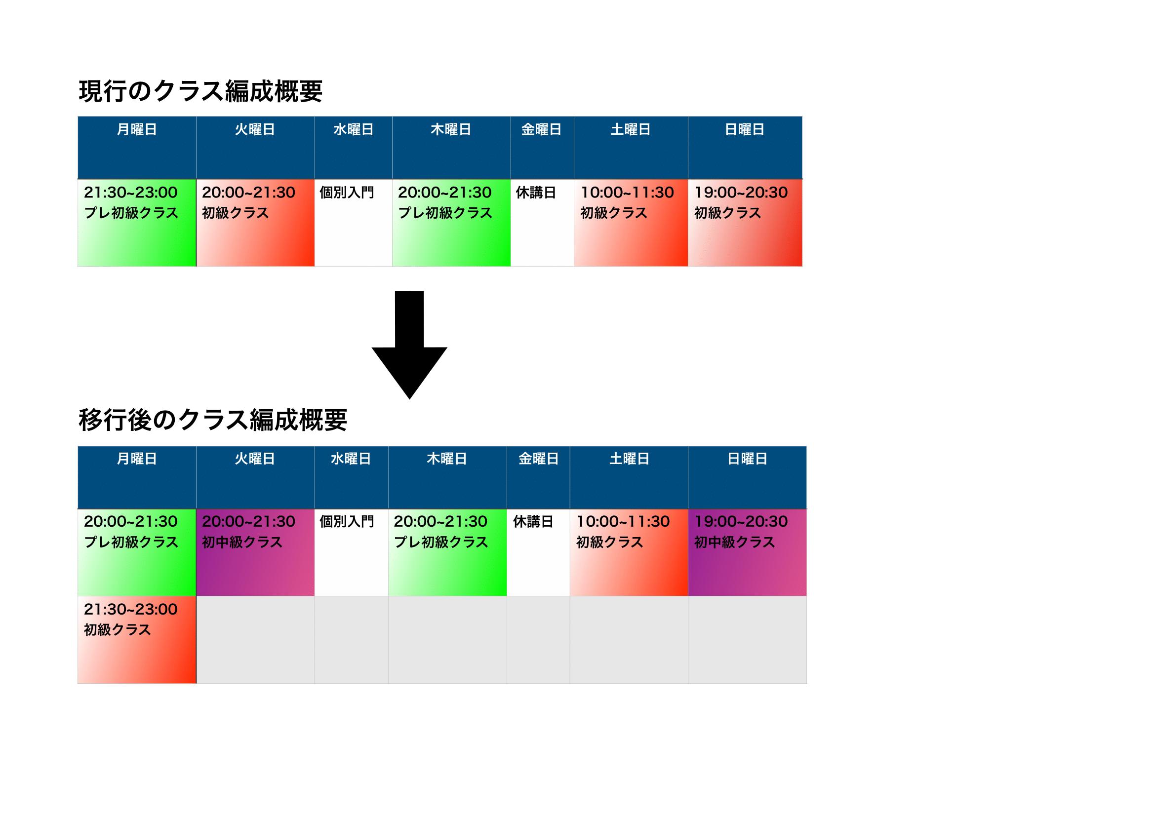 BFM新クラス編成概要図3-1